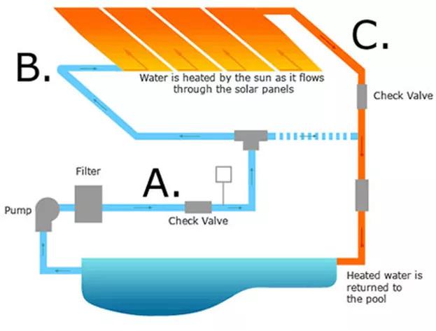 Why Pool Solar